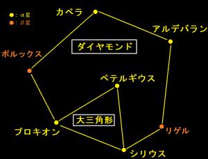 冬の大三角形と大六角形