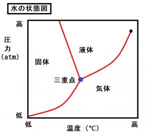 水の状態図のグラフ