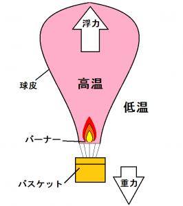 熱気球の飛ぶ原理