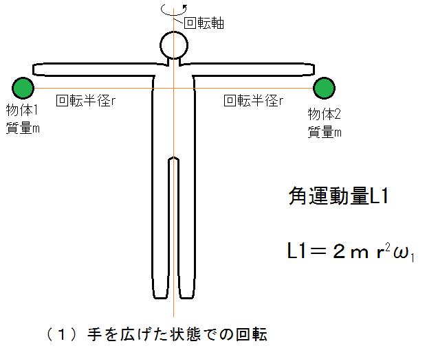 フィギュアの角運動量1