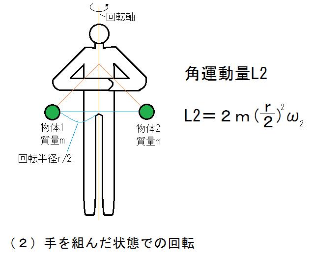 フィギュアの角運動量2