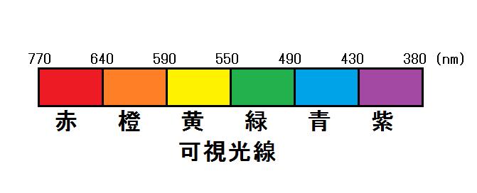 光の色と波長の関係