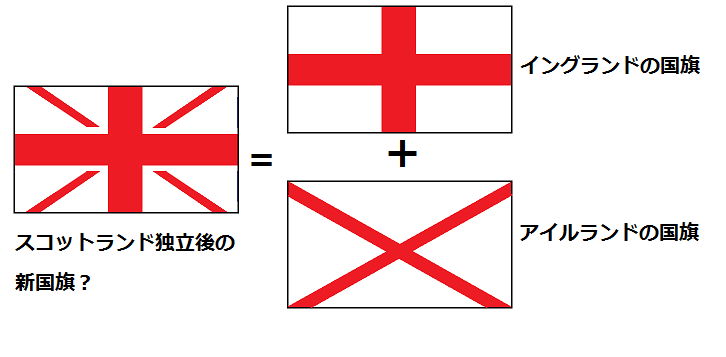 スコットランド独立後の国旗