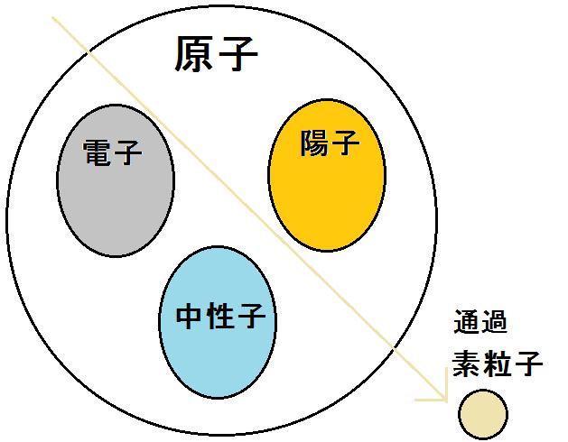 素粒子と原子の違いまとめ