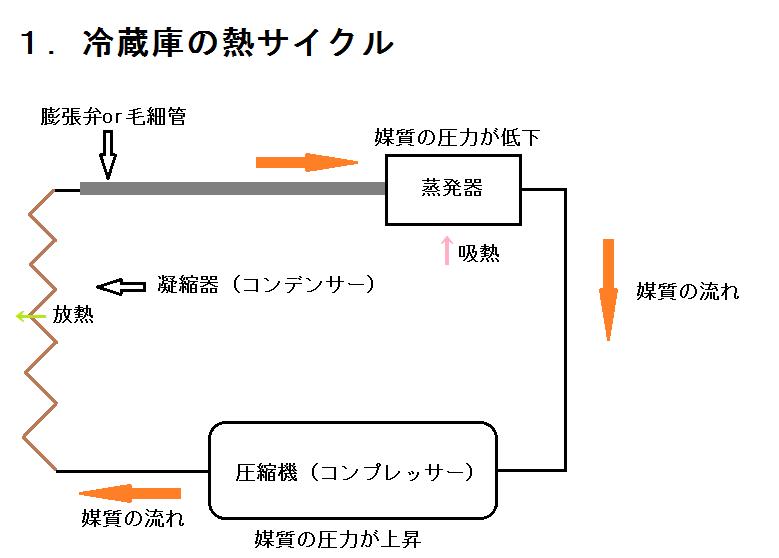 冷蔵庫の熱サイクル