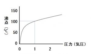 水の沸点と圧力の関係