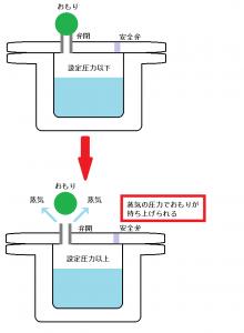 おもりを使った圧力鍋の動作原理