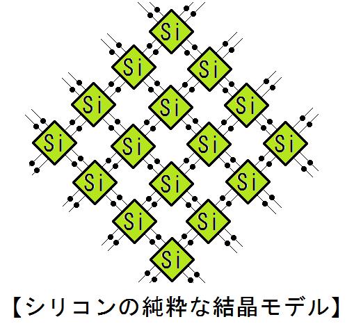 シリコンの結晶モデル