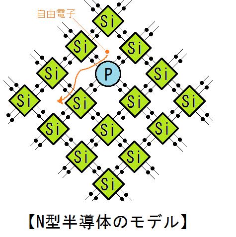 n型半導体のモデル