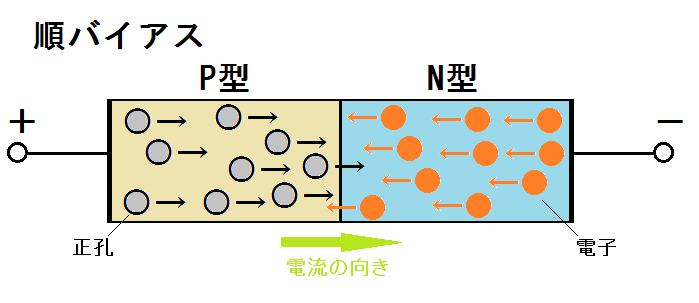 pn接合の順バイアス