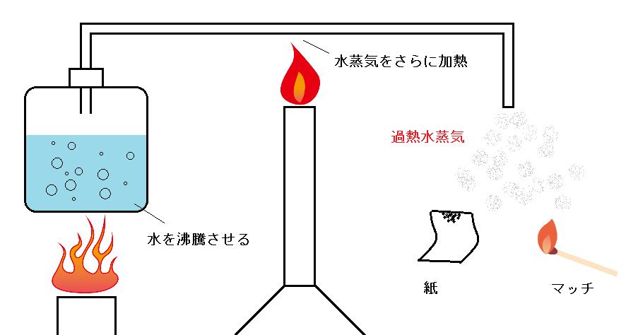過熱水蒸気の発生