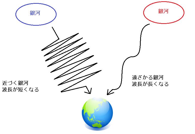 光の波長のドップラー効果