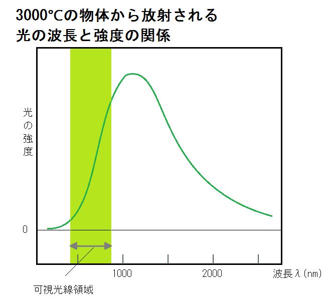 黒体輻射のグラフ