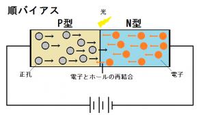 発光ダイオードの基本構造