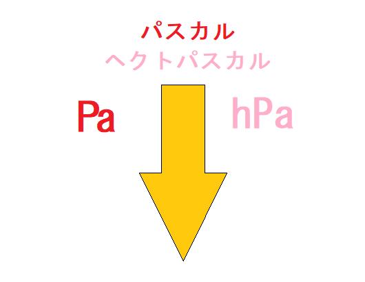 パスカル は 何 キロ メガ 1