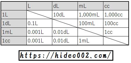 ミリリットル デシリットル リットル・デシリットル・ミリリットル・ccの違いと換算を解説!